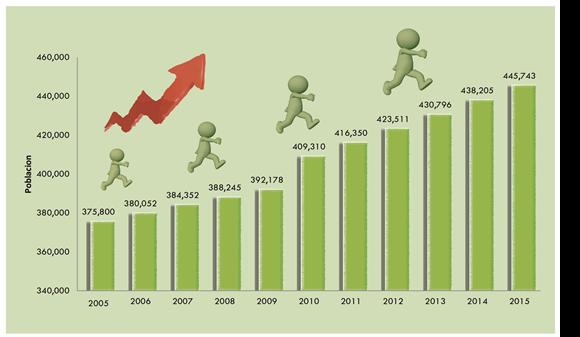 crecimiento_poblacional_imip_cajeme