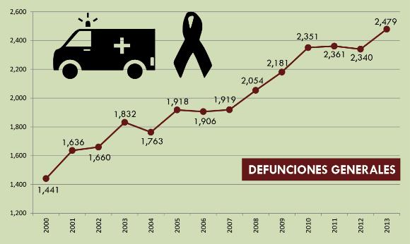 defunciones_imip_cajeme