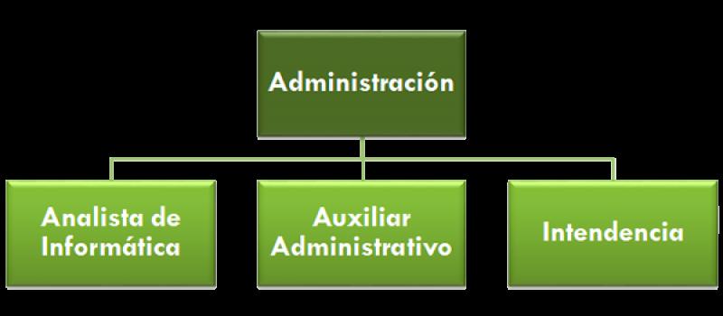 diagrama-administracion