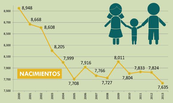 Estadísticas Municipales