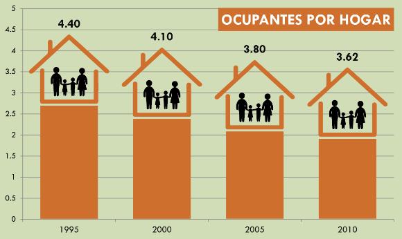 ocupantes_por_hogar_imip_cajeme
