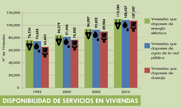 viviendas_servicios_imip_cajeme